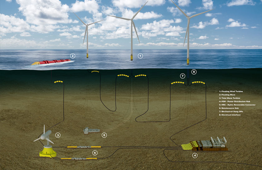 renewable energy industry product in subsea environment
